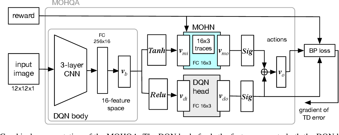 Figure 3 for Deep Reinforcement Learning with Modulated Hebbian plus Q Network Architecture