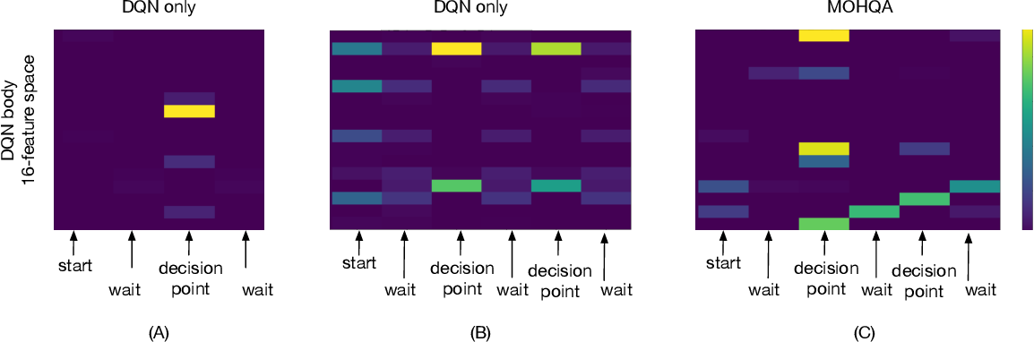 Figure 4 for Deep Reinforcement Learning with Modulated Hebbian plus Q Network Architecture