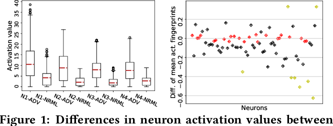 Figure 1 for RAID: Randomized Adversarial-Input Detection for Neural Networks