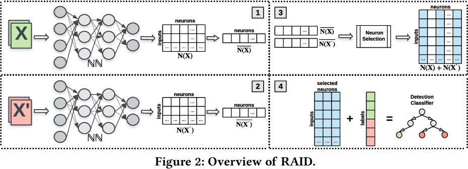 Figure 3 for RAID: Randomized Adversarial-Input Detection for Neural Networks