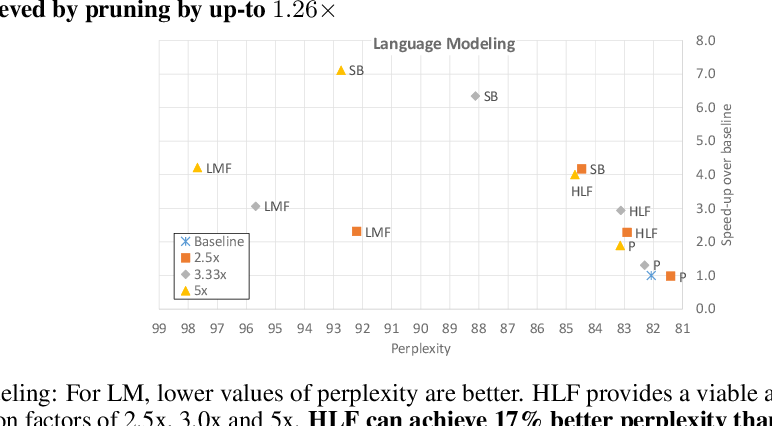 Figure 3 for Rank and run-time aware compression of NLP Applications