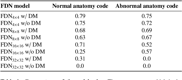 Figure 2 for Decomposing Normal and Abnormal Features of Medical Images into Discrete Latent Codes for Content-Based Image Retrieval