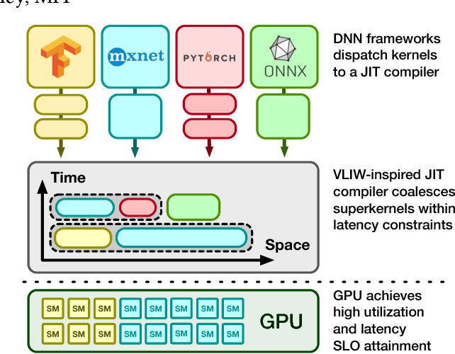 Figure 1 for The OoO VLIW JIT Compiler for GPU Inference