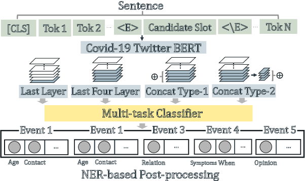 Figure 3 for TEST_POSITIVE at W-NUT 2020 Shared Task-3: Joint Event Multi-task Learning for Slot Filling in Noisy Text