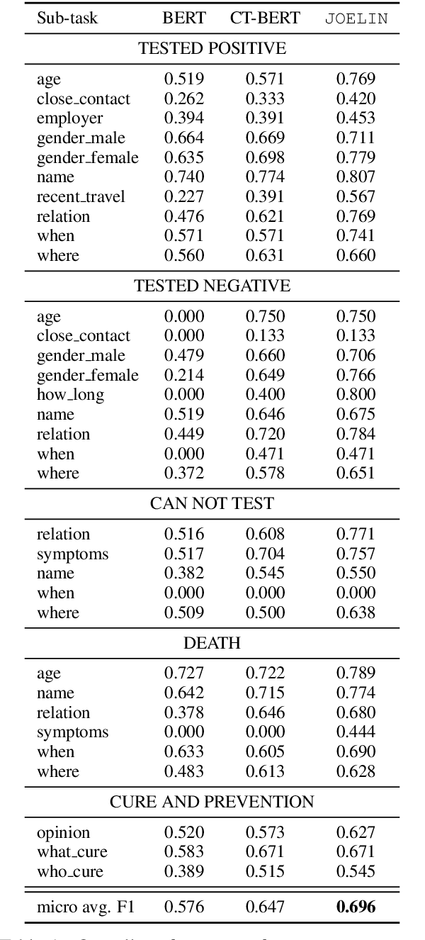 Figure 2 for TEST_POSITIVE at W-NUT 2020 Shared Task-3: Joint Event Multi-task Learning for Slot Filling in Noisy Text