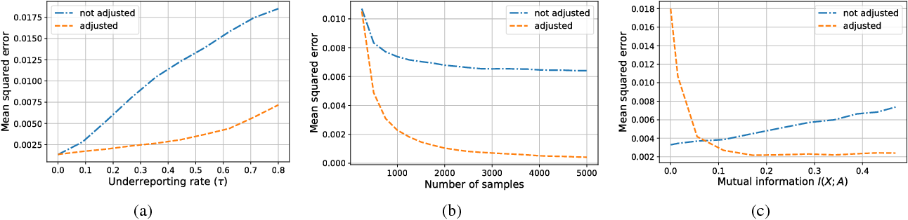 Figure 2 for Learning Models from Data with Measurement Error: Tackling Underreporting