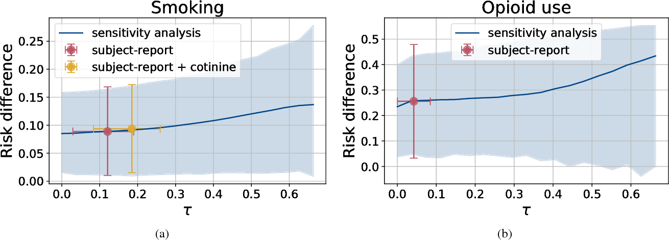 Figure 3 for Learning Models from Data with Measurement Error: Tackling Underreporting