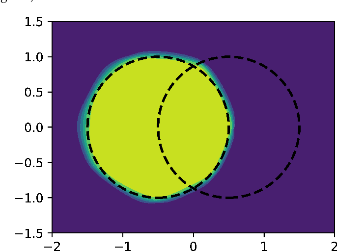 Figure 1 for Normalizing flows for deep anomaly detection