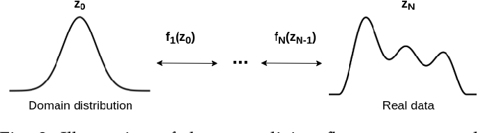 Figure 2 for Normalizing flows for deep anomaly detection