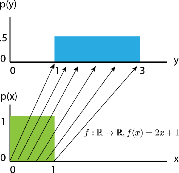 Figure 3 for Normalizing flows for deep anomaly detection