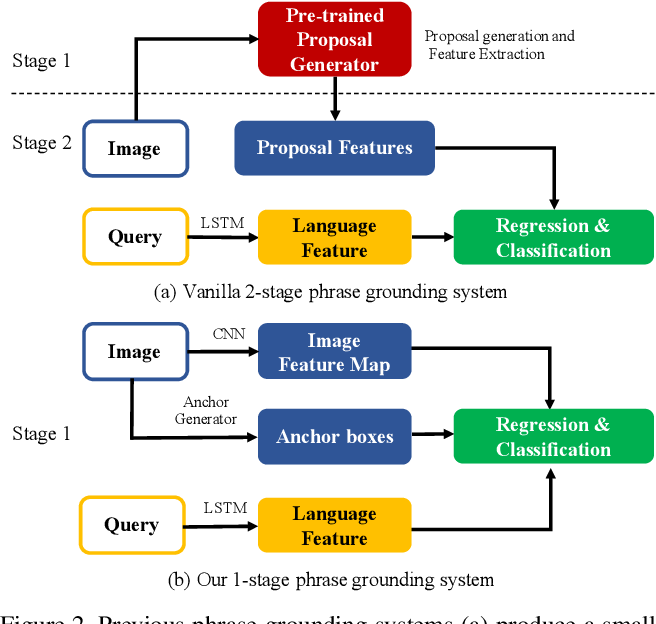 Figure 3 for Zero-Shot Grounding of Objects from Natural Language Queries