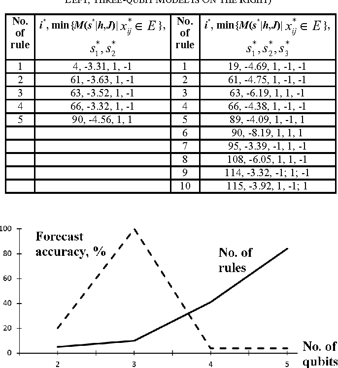 Table II from D-wave quantum computing Ising model: A case