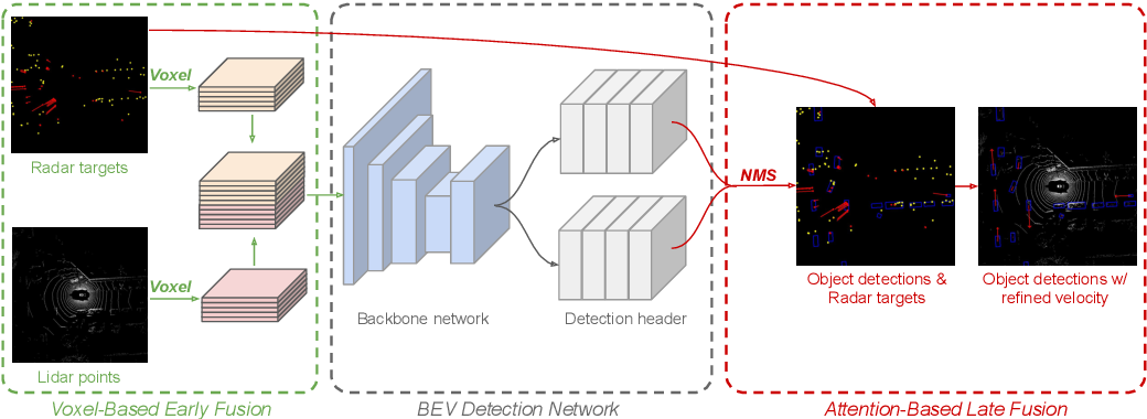 Figure 3 for RadarNet: Exploiting Radar for Robust Perception of Dynamic Objects