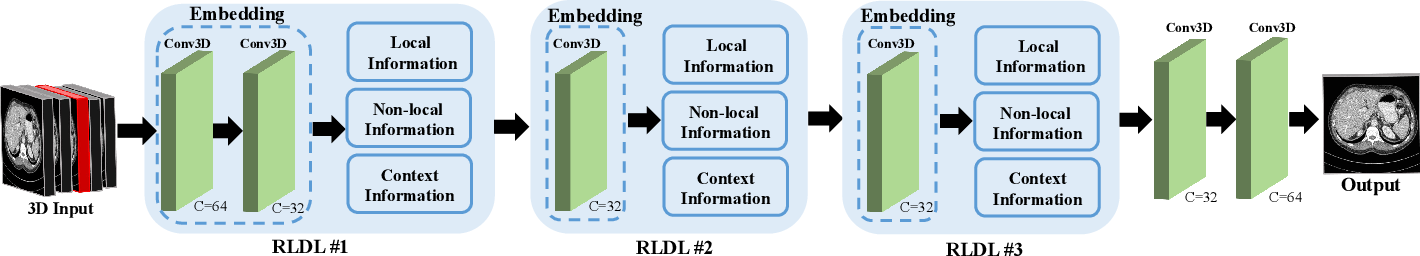 Figure 4 for RIDnet: Radiologist-Inspired Deep Neural Network for Low-dose CT Denoising