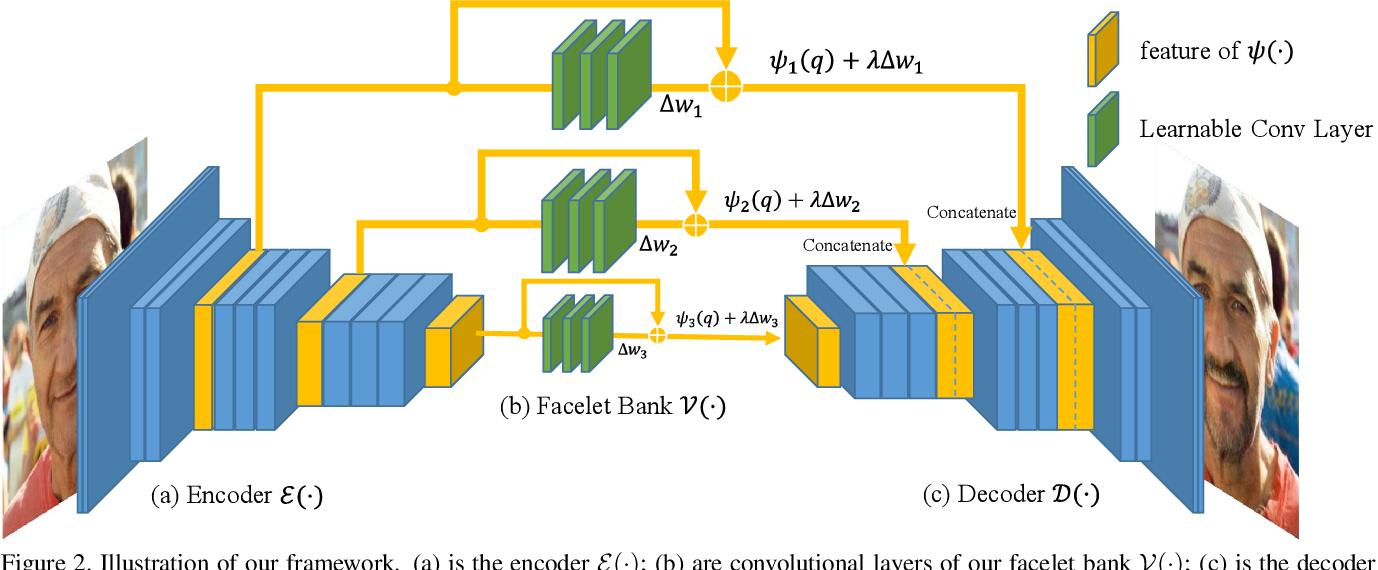 Figure 2 for Facelet-Bank for Fast Portrait Manipulation