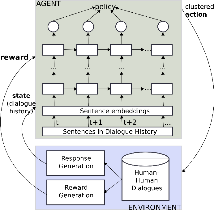 Figure 1 for Deep Reinforcement Learning for Chatbots Using Clustered Actions and Human-Likeness Rewards