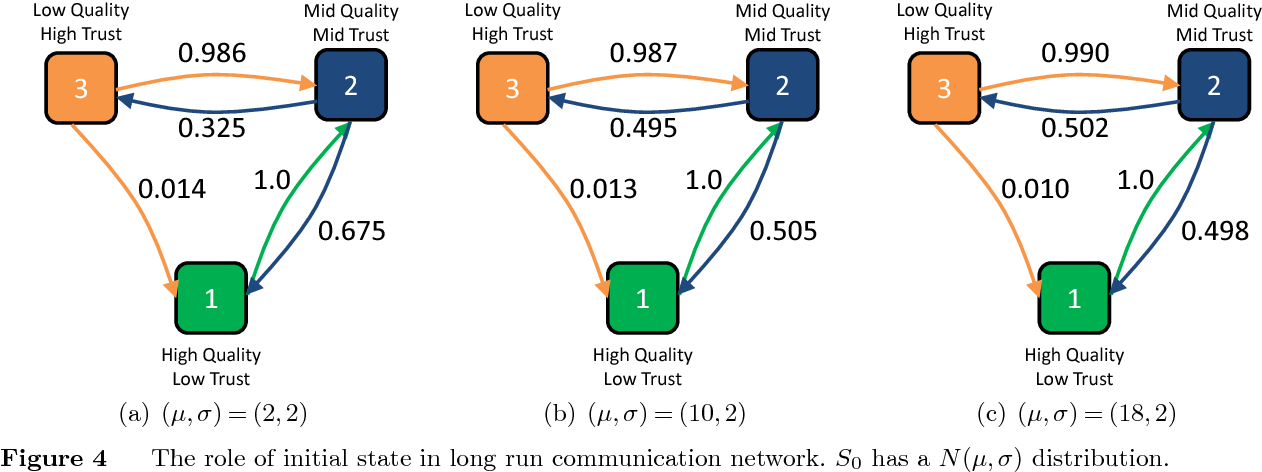 Figure 4 The role of initial state in long run communication network. S0 has a N(µ,σ) distribution.