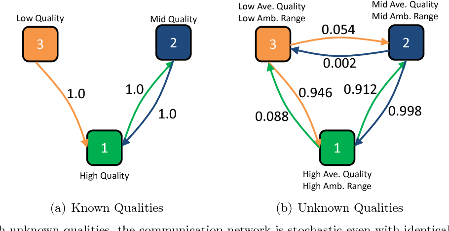 Figure 5 With unknown qualities, the communication network is stochastic even with identical initial trusts.