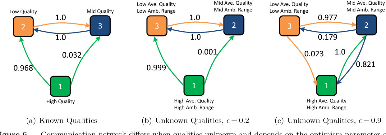 Figure 6 Communication network differs when qualities unknown and depends on the optimism parameter