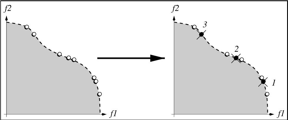 Figure 2: Illustration of the archive truncation method used in SPEA2. On the right, a nondominated set is shown. On the left, it is depicted which solutions are removed in which order by the truncate operator (assuming that N = 5).