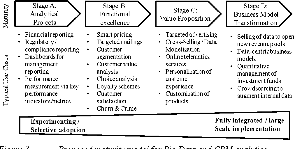 Figure 3 from Increasing the Level of Customer Orientation - A Big