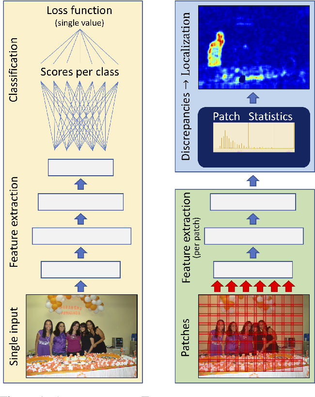 Figure 1 for Adversarial Attack on Deep Learning-Based Splice Localization