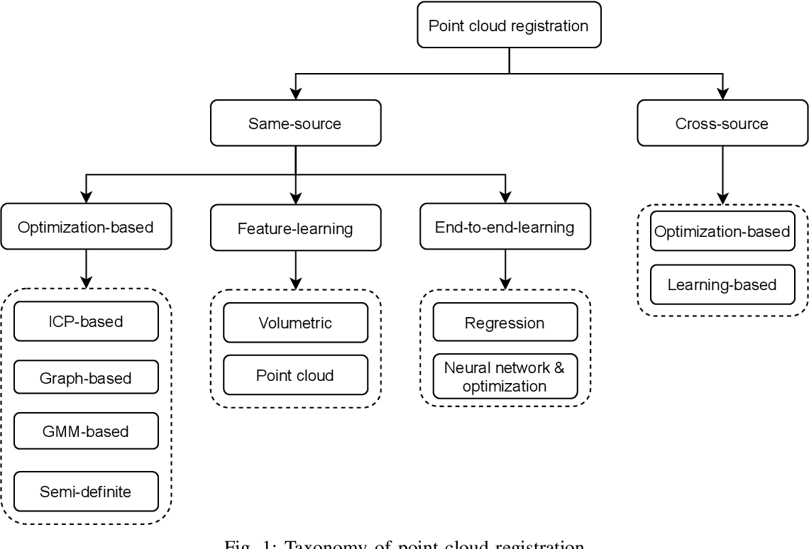 Figure 1 for A comprehensive survey on point cloud registration