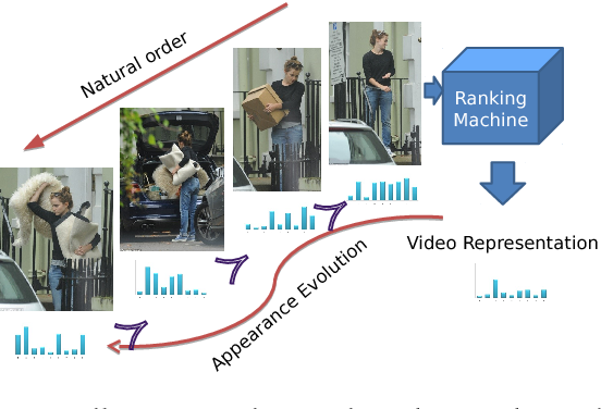 Figure 1 for Rank Pooling for Action Recognition