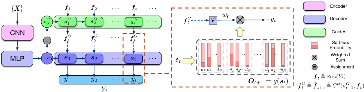 Figure 1 for Improving Adversarial Text Generation by Modeling the Distant Future