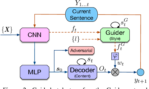 Figure 3 for Improving Adversarial Text Generation by Modeling the Distant Future