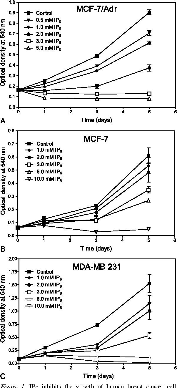 Figure 1 from Inositol Hexaphosphate (IP6) Enhances the Anti