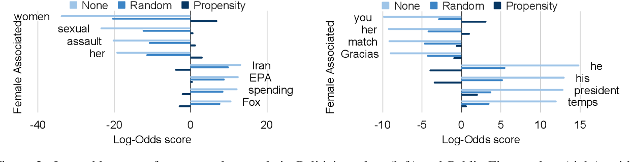 Figure 4 for Unsupervised Discovery of Implicit Gender Bias