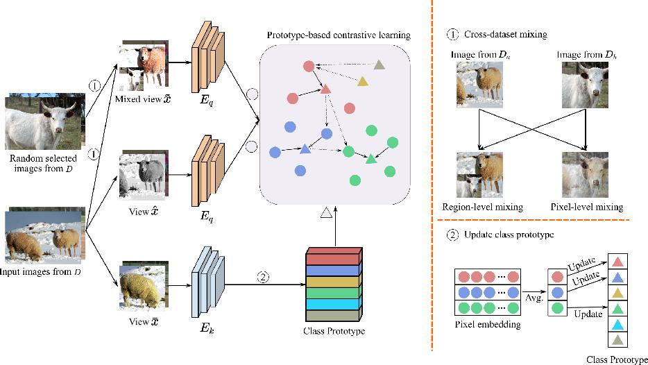 Figure 3 for Multi-dataset Pretraining: A Unified Model for Semantic Segmentation