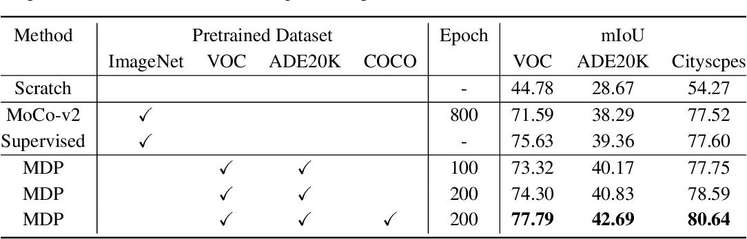 Figure 2 for Multi-dataset Pretraining: A Unified Model for Semantic Segmentation