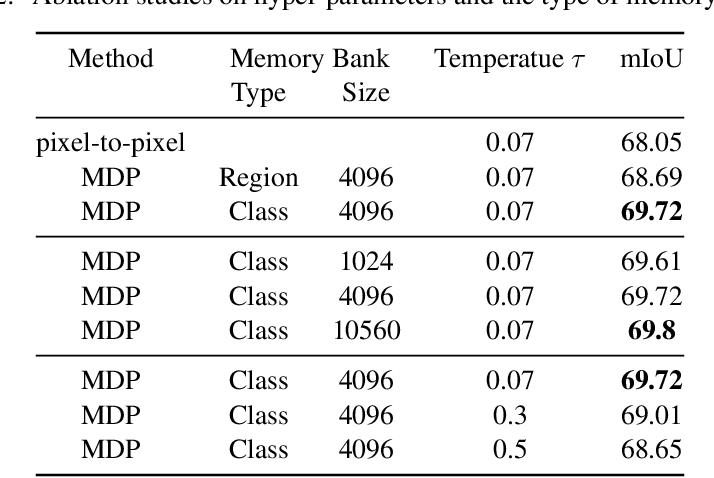 Figure 4 for Multi-dataset Pretraining: A Unified Model for Semantic Segmentation