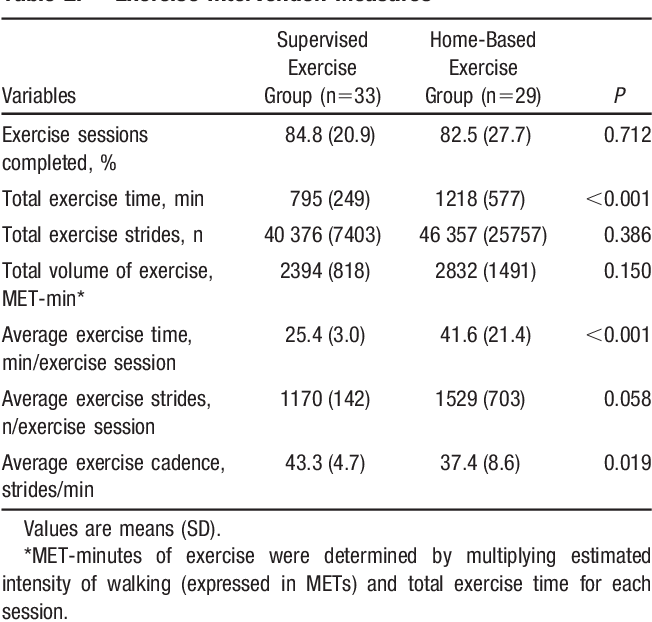 Efficacy of quantified home-based exercise and supervised exercise ...