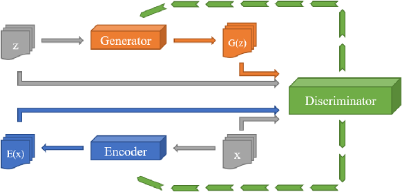 Figure 4 for GAN-based method for cyber-intrusion detection