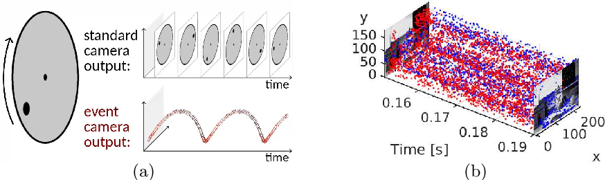 Figure 1 for Asynchronous, Photometric Feature Tracking using Events and Frames