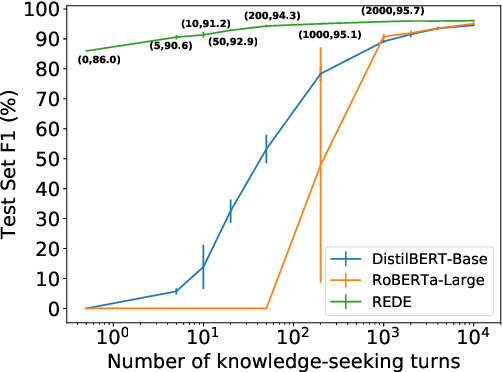 Figure 2 for Towards Zero and Few-shot Knowledge-seeking Turn Detection in Task-orientated Dialogue Systems