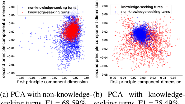 Figure 4 for Towards Zero and Few-shot Knowledge-seeking Turn Detection in Task-orientated Dialogue Systems