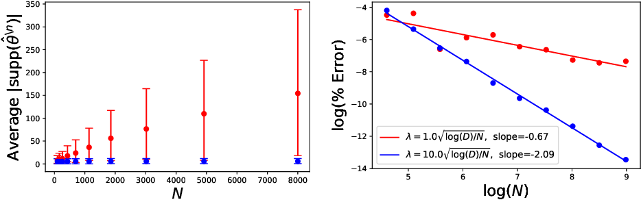 Figure 4 for Sparse Approximate Cross-Validation for High-Dimensional GLMs