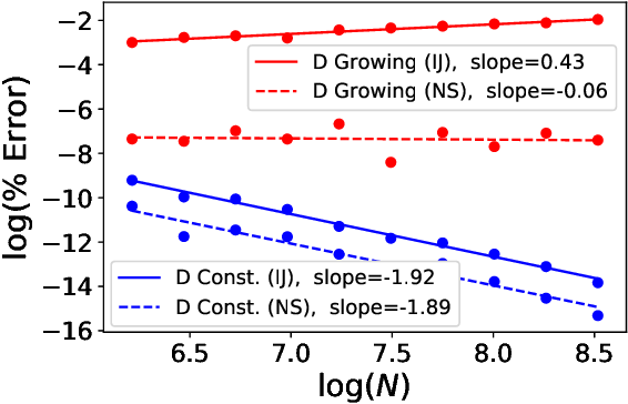 Figure 1 for Sparse Approximate Cross-Validation for High-Dimensional GLMs