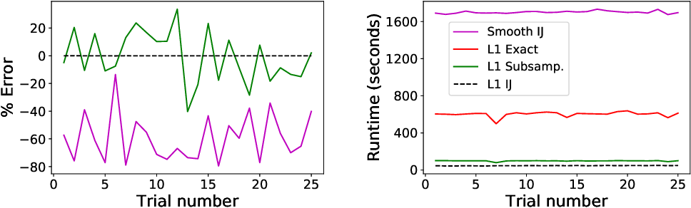 Figure 2 for Sparse Approximate Cross-Validation for High-Dimensional GLMs