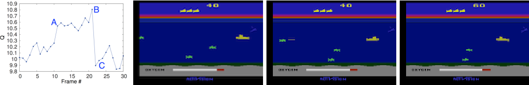 Figure 4 for Playing Atari with Deep Reinforcement Learning