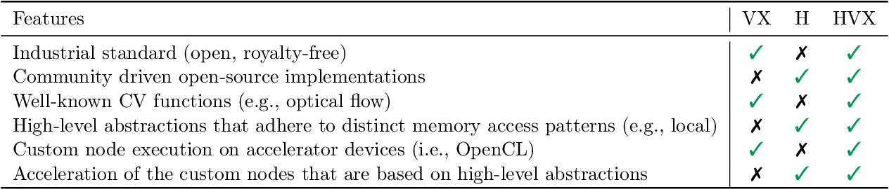 Figure 1 for HipaccVX: Wedding of OpenVX and DSL-based Code Generation