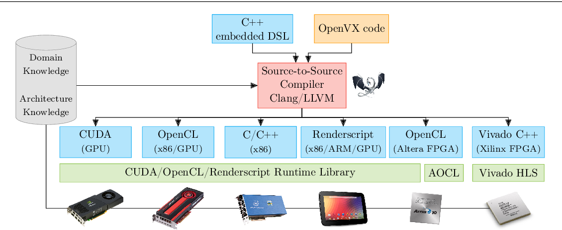Figure 2 for HipaccVX: Wedding of OpenVX and DSL-based Code Generation