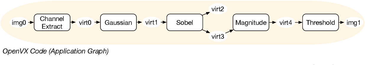 Figure 3 for HipaccVX: Wedding of OpenVX and DSL-based Code Generation