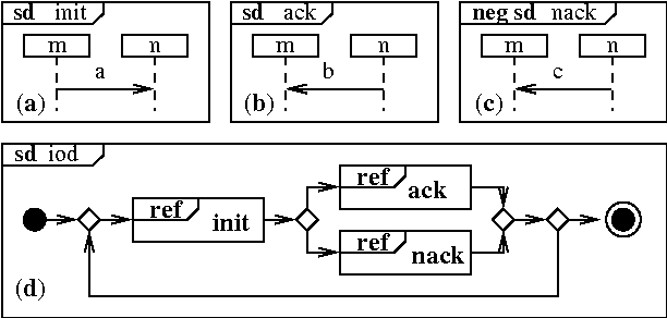 Figure 1 from safety liveness semantics for uml 20 sequence ac basic sequence diagrams d ccuart Choice Image