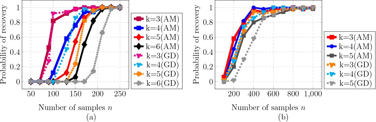 Figure 3 for Learning ReLU Networks via Alternating Minimization