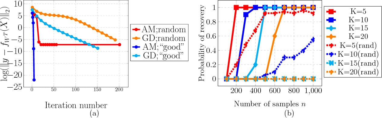 Figure 4 for Learning ReLU Networks via Alternating Minimization